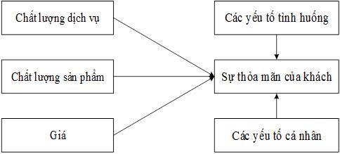 Mô hình mối quan hệ giữa chất lượng dịch vụ và sự hài lòng của Khách hàng
